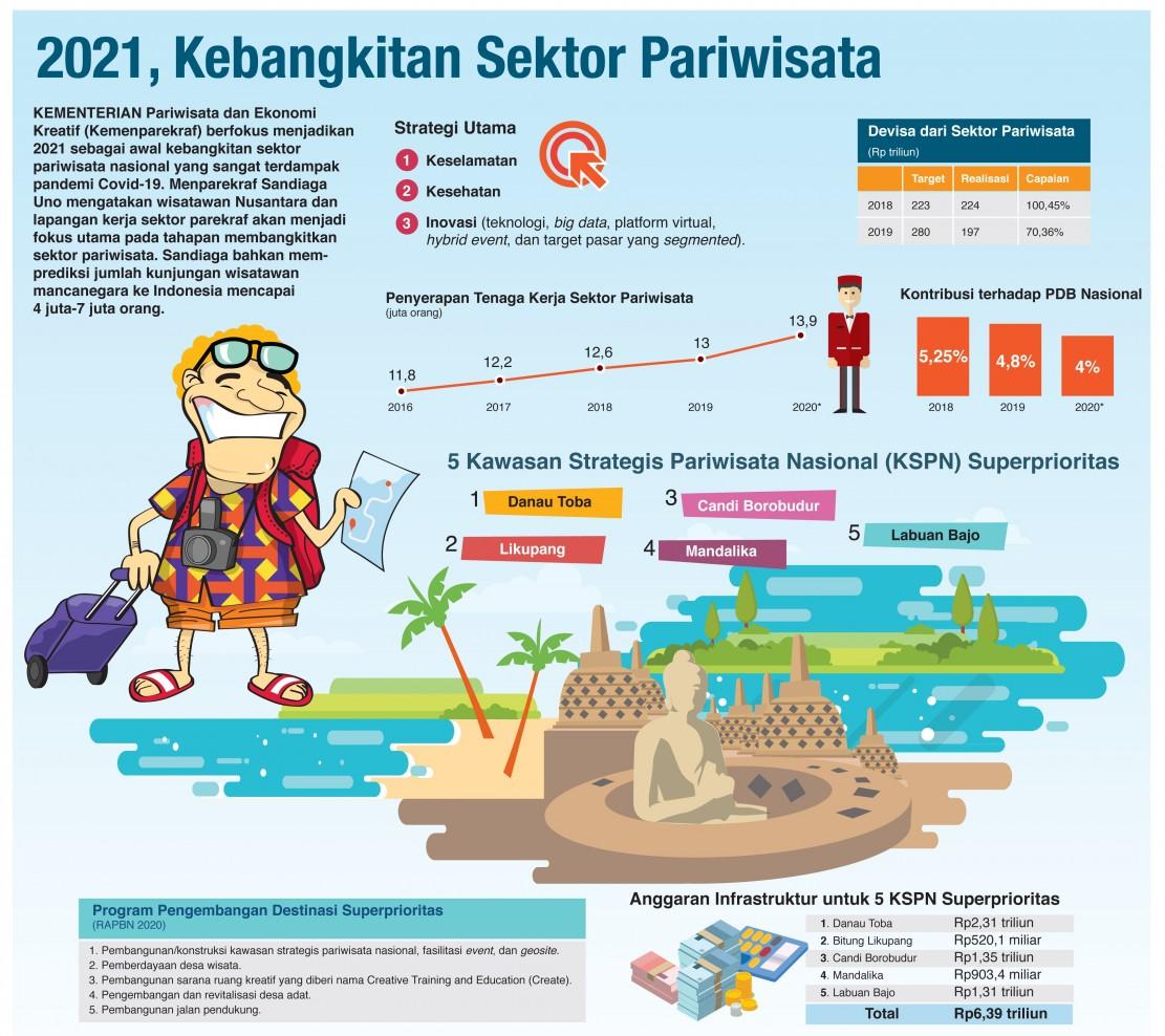 2021 Diprediksi Tahun Kebangkitan Sektor Pariwisata