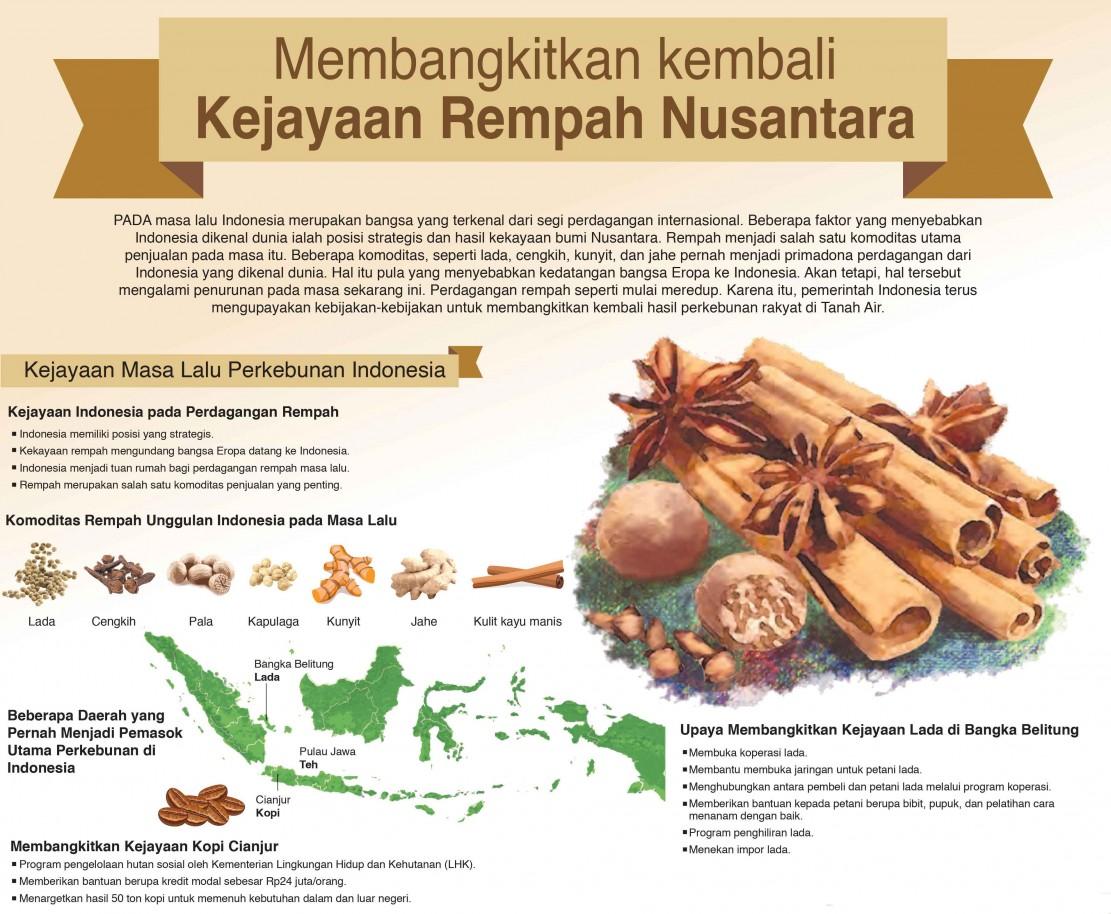 Membangkitkan Kembali Kejayaan Rempah Nusantara
